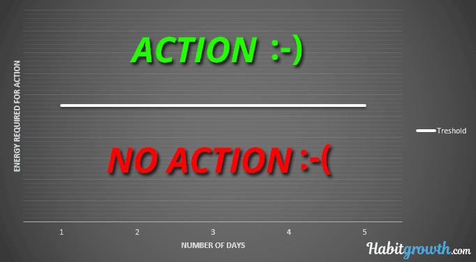Action chart