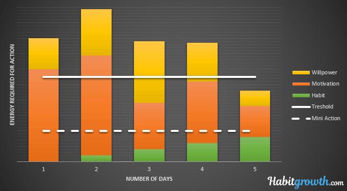 Chart motivation + habit + willpower vs mini action treshold