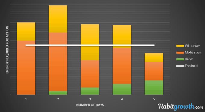 Chart motivation + habit + willpower vs action treshold