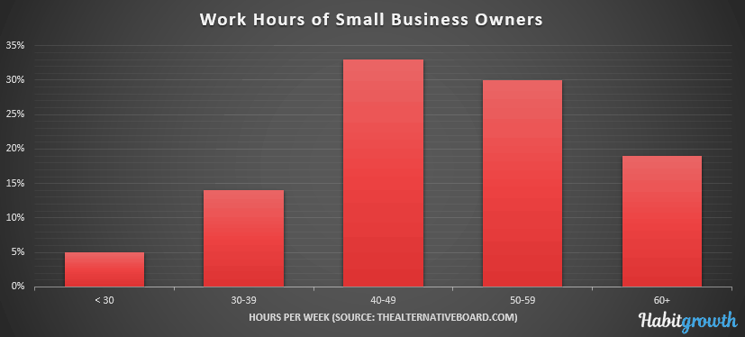 Work hours of small business owners