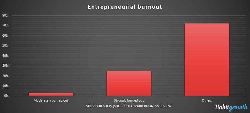 entrepreneurial burnout chart