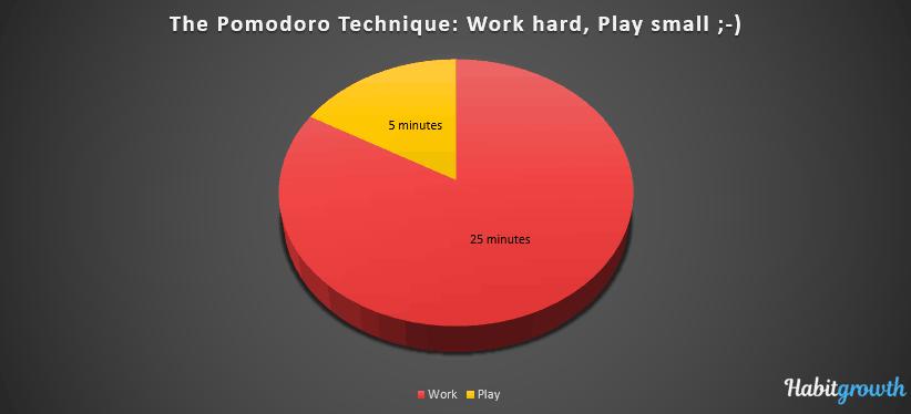 Pie chart of the Pomodoro Technique